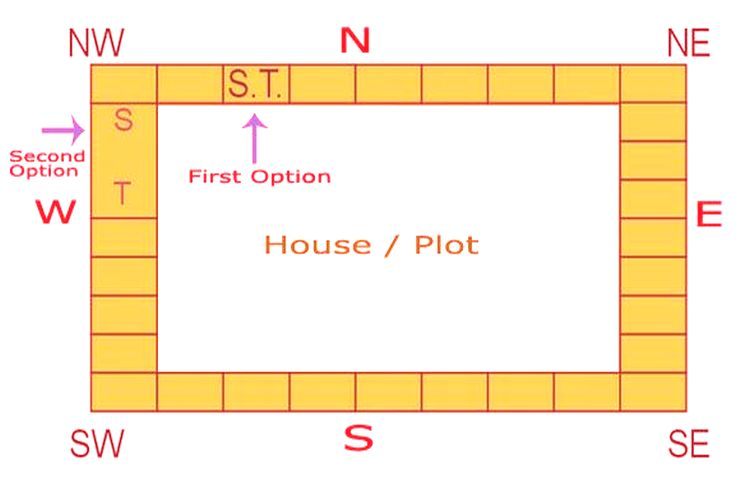 Septic Tank Vastu Info - Best Direction And Important Tips
