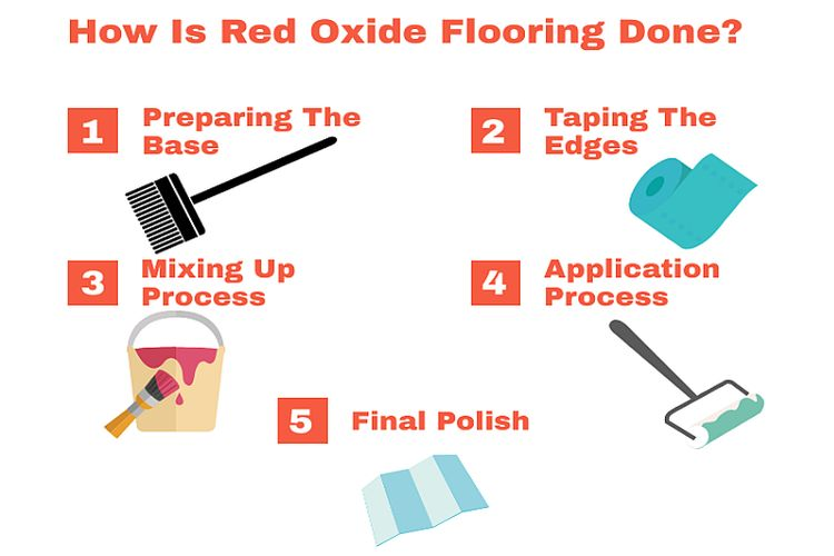 how is red oxide flooring done